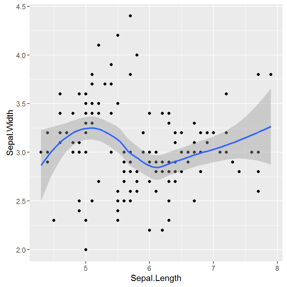 TrendLine on a Point Plot created by ggplot2