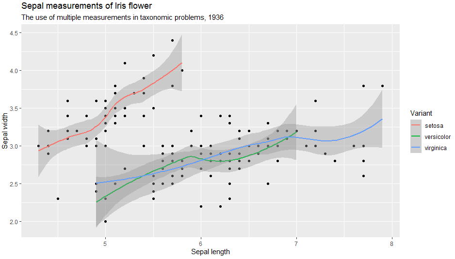 Labels added to a Point Plot with TrendLines in ggplot2