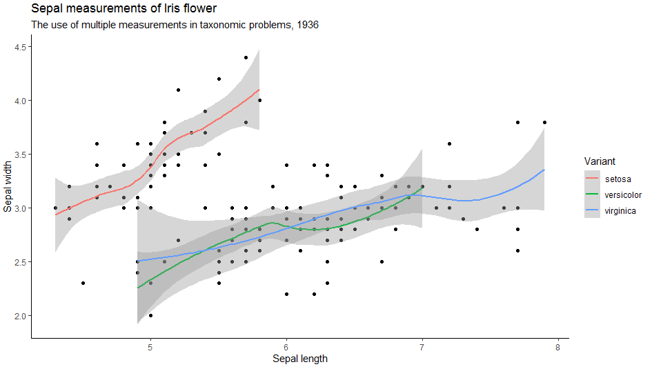 Different Themes in ggplot2